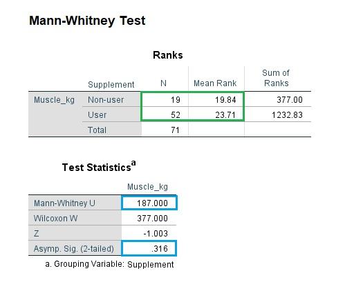 Mann-Whitney U test result in SPSS