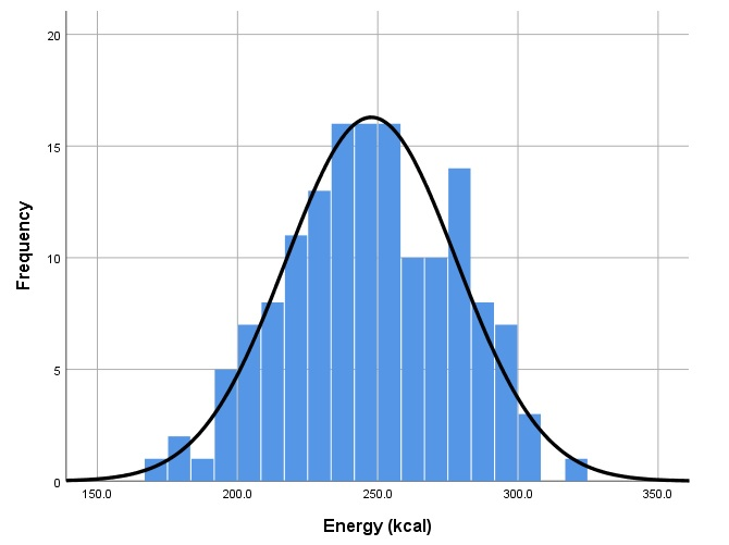 A histogram chart for energy (kcal) in SPSS