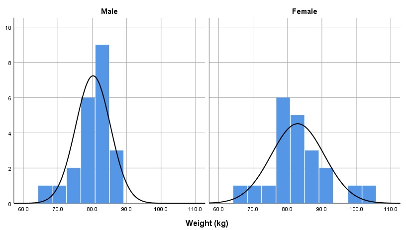 Histogram charts to inspect for normal distribution