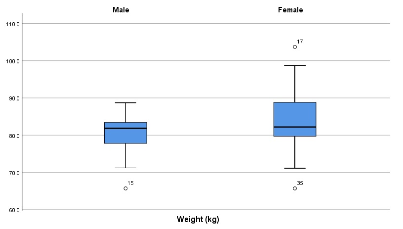Boxplots to inspect for equal variance