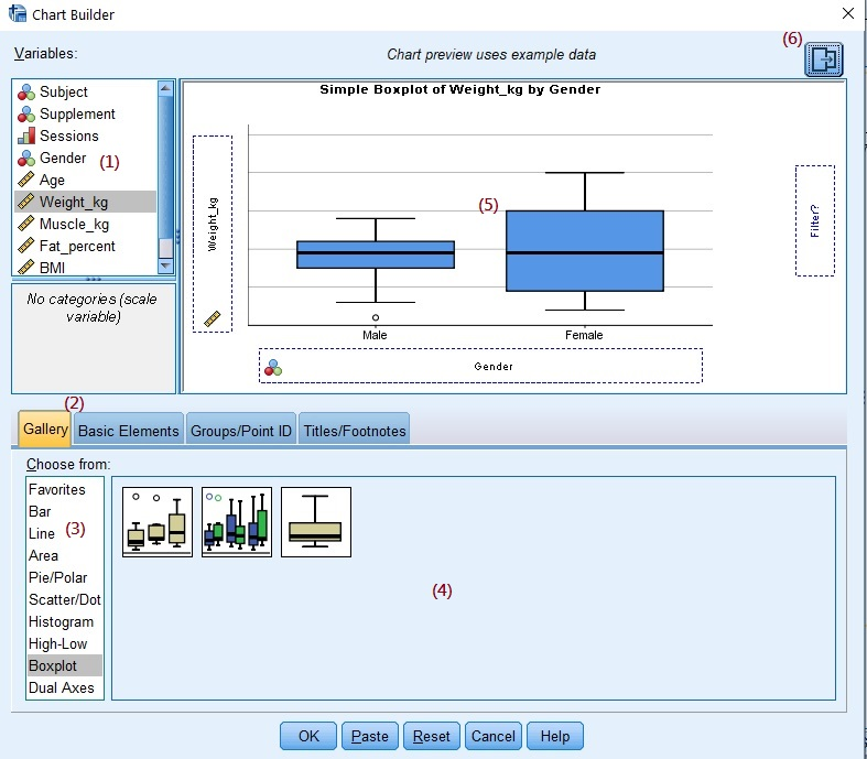 The Chart Builder dialogue box for a Boxplot in SPSS