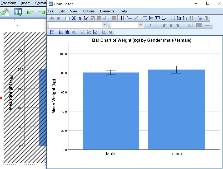 The Chart Editor in SPSS