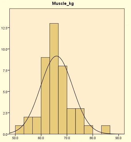 Bell curve of normal distribution