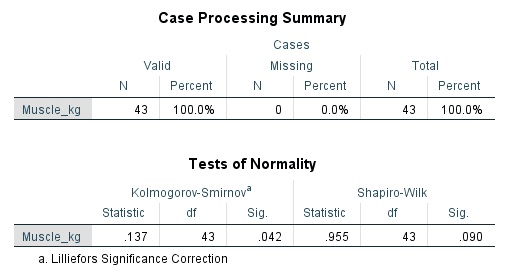Test of normality result table in SPSS