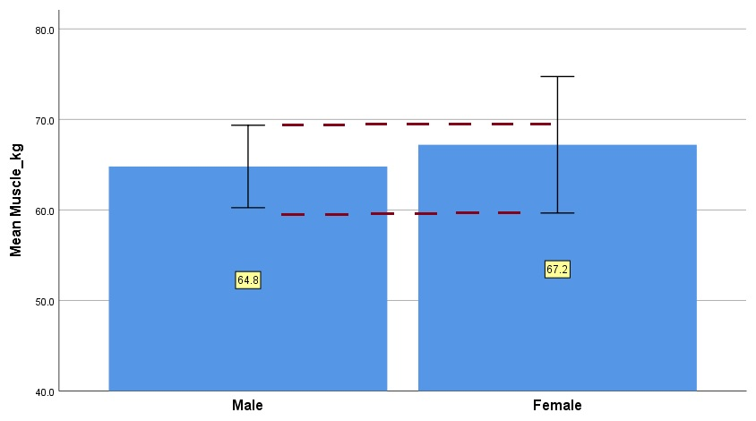 Bar chart with standard deviation error bars in SPSS