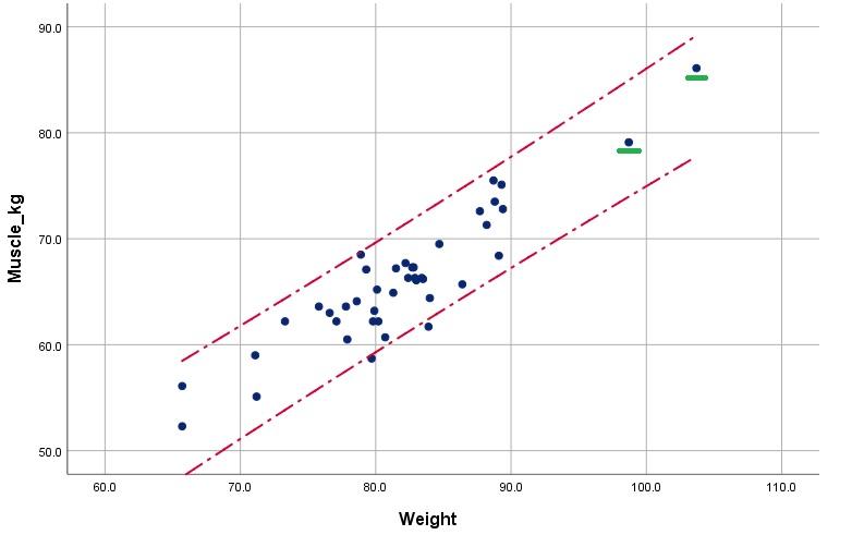 Scatter/Dot chart for homogeneity of variance in SPSS