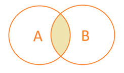 Venn diagram A AND B