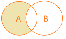 Venn diagram A NOT B.