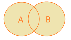 Venn diagram A OR B