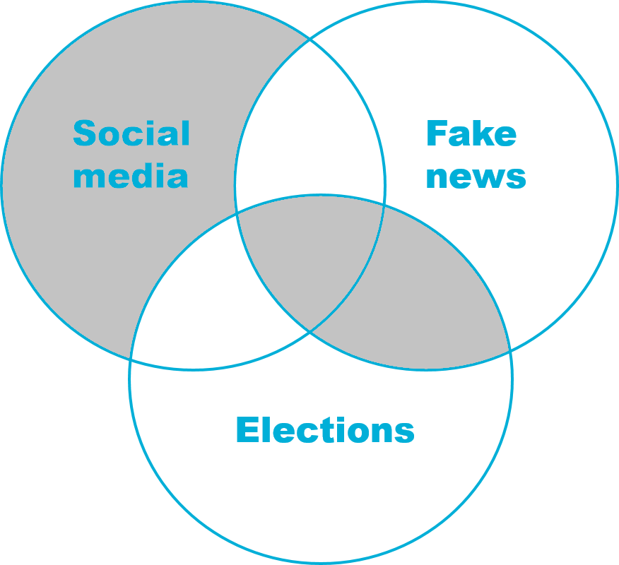 "Venn diagram ""social media"" OR (""fake news"" AND elections)"