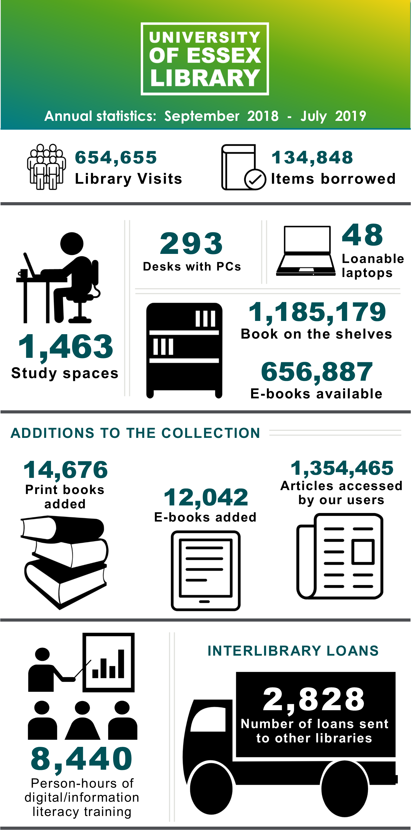 University of Essex Library Services Stats - Infographic