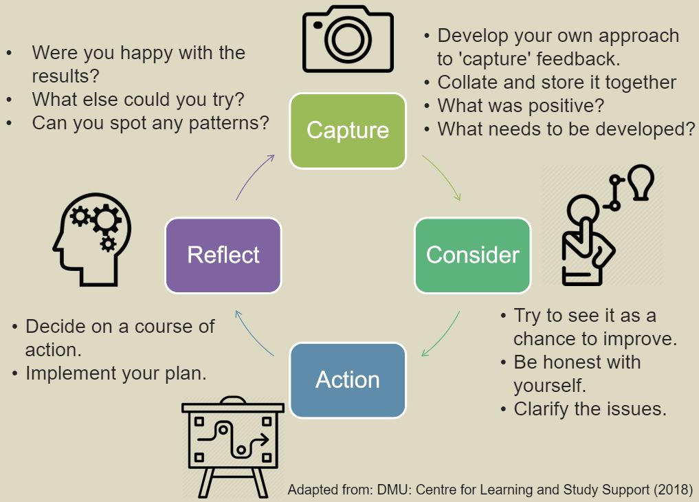 Once we understand what our feedback means, how can we start to respond to it to then develop the standard of our work? It all starts with your engagement with the process. Responding to feedback can be considered a cycle. Capturing what's been said, considering the significance of it, planning and implementing a change and reflecting on how effective it has been. 1) Capture:  •	Many people don't capture feedback in the moment.  •	Collating the feedback that you receive in one place can be beneficial. You will know where it is, and also you will have it available for next time.  •	Don't forget to note both positive and developmental comments, considering what you do well and continuing to build on that allows you to maximise the marks in this area. 2) Consider:  •	Noting down your areas for development will allow you to see patterns.  •	Have both the assignment brief and the mark scheme to hand, to reflect on what you might have missed.  •	It is natural to feel emotional or defensive in response to feedback. Allow yourself to react (give yourself time and space to do so!)  •	Once you've had a chance to react, you'll be able to see how the feedback can be developmental and constructive.  •	Be honest with yourself, and consider how much time and effort you put into the piece of work.  •	Importantly, consider yourself as a whole person and not just as a student. Are there any other factors that need to be addressed before you can move on? Such as mental health issues or caring responsibilities?  •	Clarify anything that is unclear with your tutor - make sure you understand what's been said. 3) Action:  •	Once you are clear about the skills that you need to develop and the behaviour you need to change, it's time to take some action.  •	What resources do you need to help you to develop these skills, and who can help you? Devise and implement a realistic plan.  4) Reflect:  •	Having implemented a change or tried a new approach, how did it go?  •	Did you feel happier with your next assignment? Did you get different feedback?  •	What else could you try?
