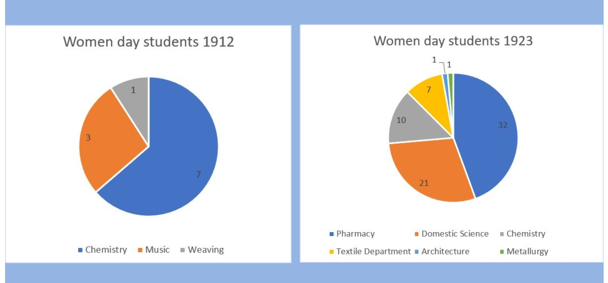 Image shows two pie charts representing the numbers of women studying particular subjects in two different years. Table one is labelled 'Women day students 1912' and shows that 7 women studied Chemistry, 3 studied Music and 1 studied Weaving. Table two is labelled 'Women day students 1923' and shows that 32 women studied Pharmacy, 21 studied Domestic Science, 10 studied Chemistry, 7 studied in the Textile Department, 1 studied Architecture and 1 studied Metallurgy.
