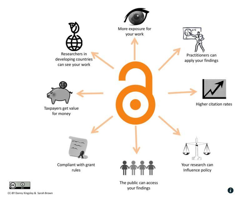 Jisc - benefits of Open Access