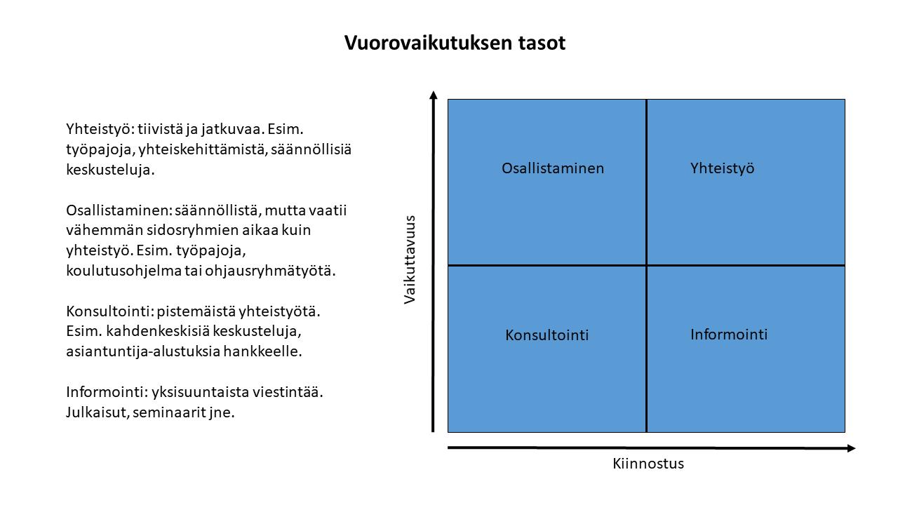 Vuorovaikutus nelikenttänä vaikuttavuuden ja kiinnostuksen mukaan. Tasot: Yhteistyö: tiivistä ja jatkuvaa. Esim. työpajoja, yhteiskehittämistä, säännöllisiä keskusteluja. Osallistaminen: säännöllistä, mutta vaatii vähemmän sidosryhmien aikaa kuin yhteistyö. Esim. työpajoja, koulutusohjelma tai ohjausryhmätyötä. Konsultointi: pistemäistä yhteistyötä. Esim. kahdenkeskisiä keskusteluja, asiantuntija-alustuksia hankkeelle. Informointi: yksisuuntaista viestintää. Julkaisut, seminaarit jne.