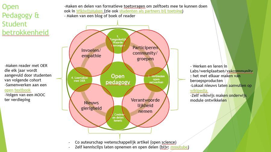 Open Pedagogy en Studentbetrokkenheid