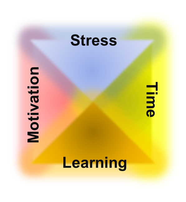 Diagram illustrating that Stress, Time, Learning, and Motivation are all connected