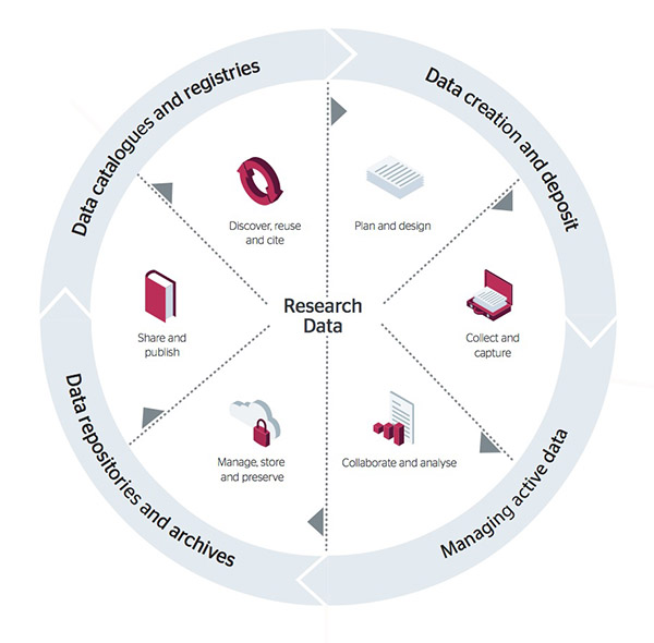 Research data life-cycle