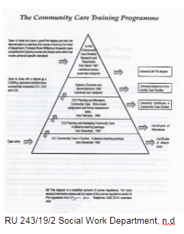 A community care training programme diagram in the shape of a triangle. No date.