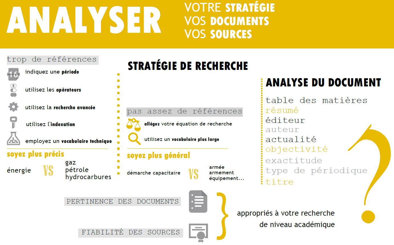 Analyser ses résultats (stratégie, documents, sources)