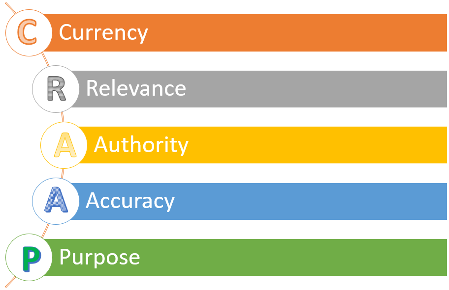 a diagram that states: currency, relevance, authority, accuracy, purpose,