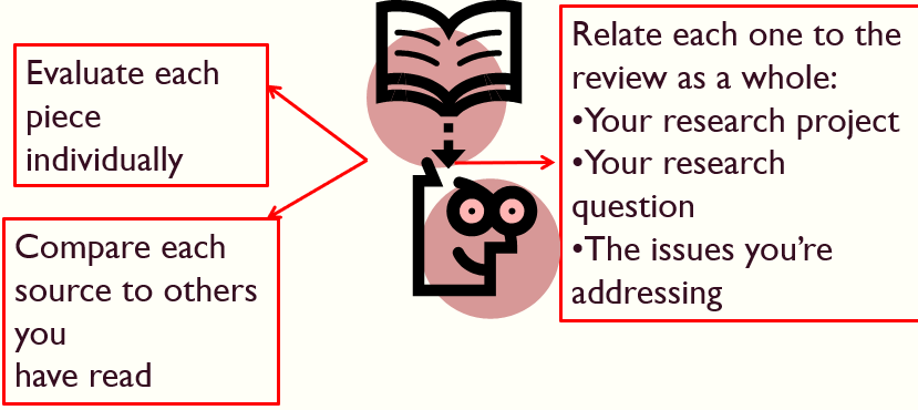 a diagram with a book, a face and instructions for applying the triple perspective