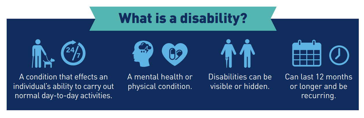 """A banner stating """"what is a disability"""". The banner covers seen and unseen disabilities."""