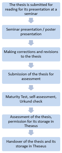 The stages of the completion of the thesis.