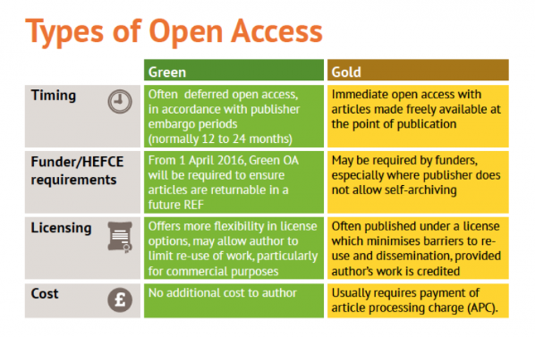Types of open access infographic
