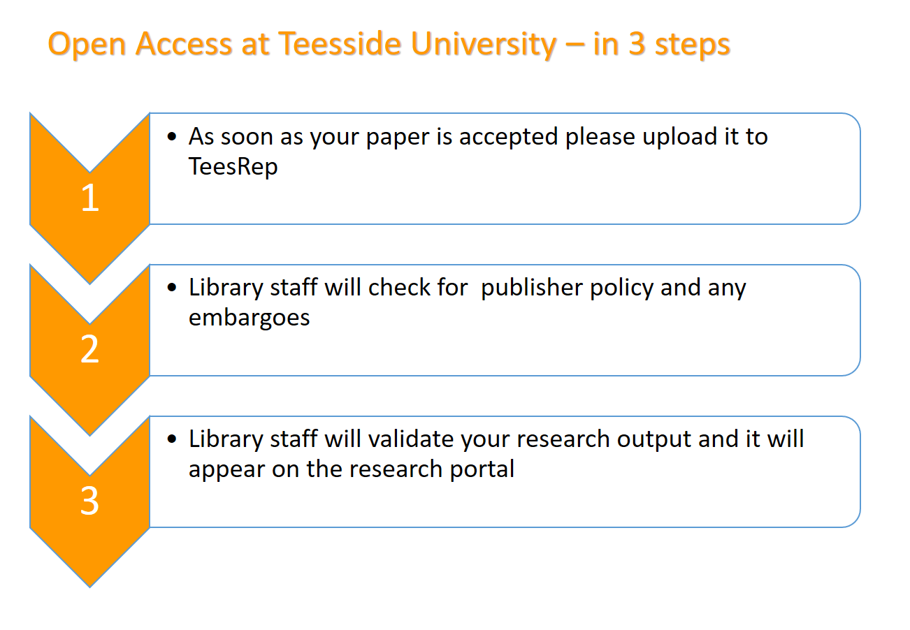 Open access at Teesside