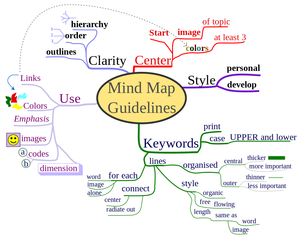 A mindmap showing how to mindmap