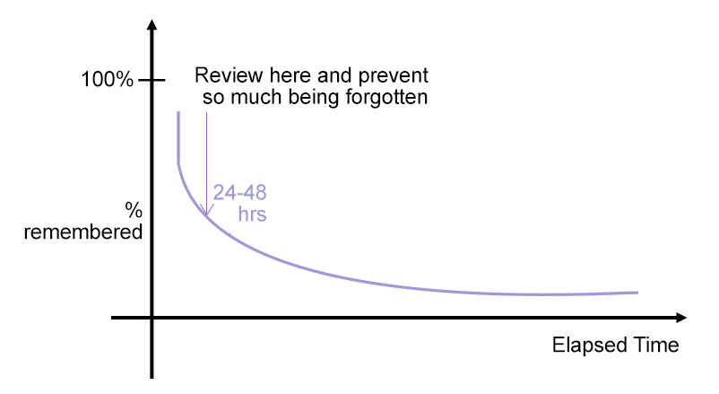 Ebbinhaus forgetting curve showing that early review of material can prevent memories from being lost