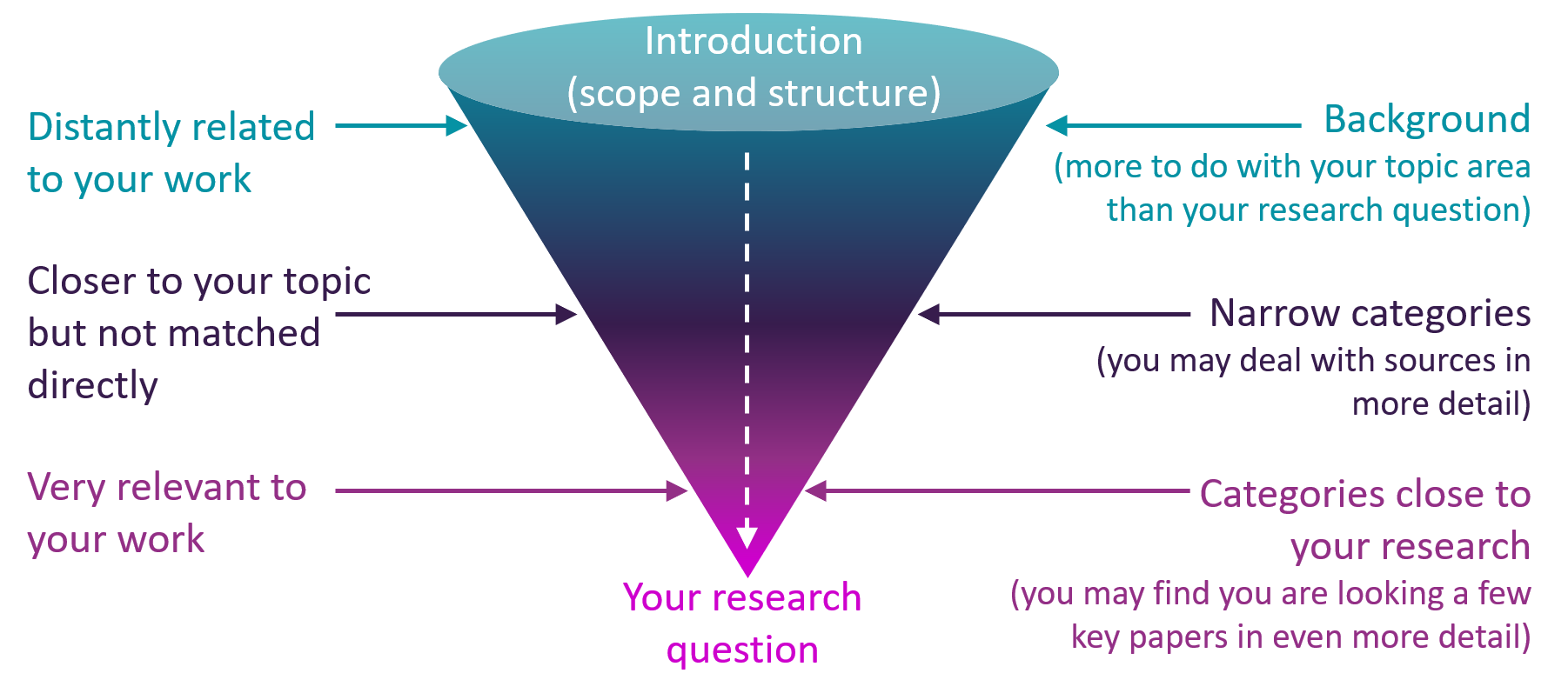 Funnel structure - visual representation of the text below