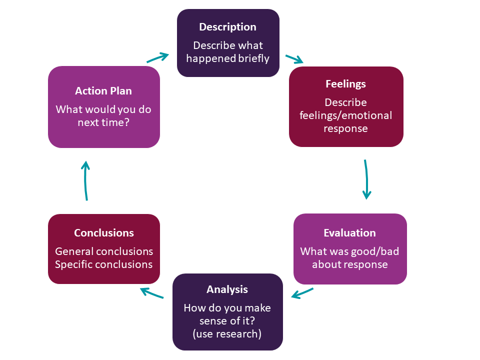 Description - Describe what happened briefly. Feelings - Describe feelings/emotional response. Evaluation - What was good/bad about response. Analysis - How do you make sense of it?  (use research). Conclusions - General conclusions. Specific conclusions - Action Plan What would you do next time?