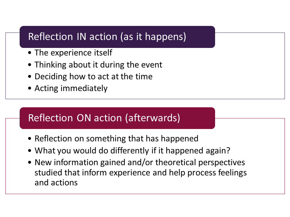 Reflection IN action (as it happens) 	The experience itself 	Thinking about it during the event 	Deciding how to act at the time 	Acting immediately Reflection ON action (afterwards) 	Reflection on something that has happened 	What you would do differently if it happened again? 	New information gained and/or theoretical perspectives studied that inform experience and help process feelings and actions