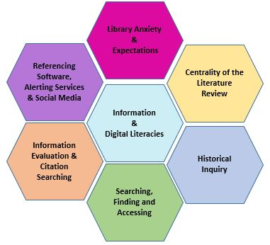 This is the course logo which is an icon showing the different components that make up the information and digital literacies course. The components are 1. Library Anxiety and Expectation 2. Centrality of the Literature Review 3. Historical Inquiry 4. Searching, Finding and Accessing 5. Information Evaluation and Citation Searching 6. Referencing Software, Alerting Services and Social Media