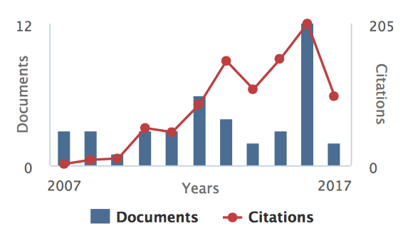 Graph illustrating how bibliometrics may be displayed for citations and documents (y axis), and years (x axis).