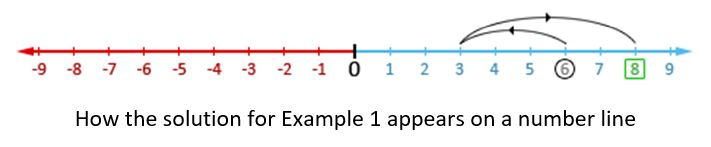 How the solution for example 1 appears on a number line