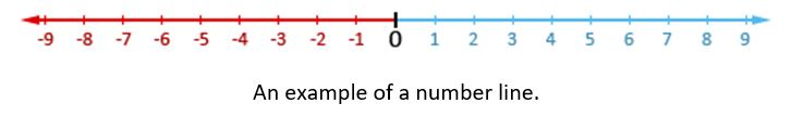 Example of a number line.