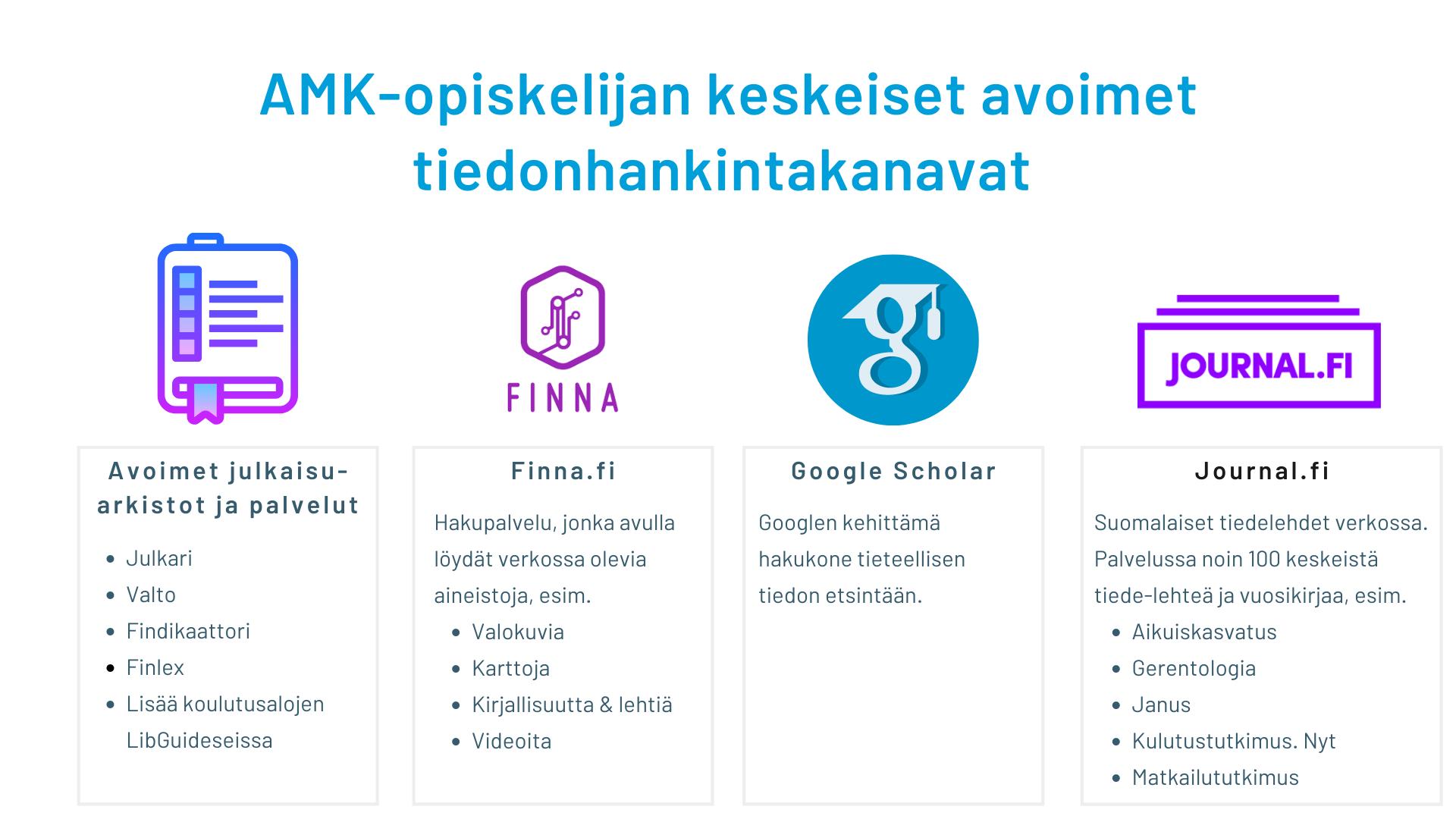 Kuvassa esitellään AMK-opiskelijan keskeiset avoimet tiedonhankintakanavat. Näitä on avoimet julkaisuarkistot ja -palvelut kuten Julkari, Valto, Findikaattori ja Finlex. Lisää julkaisuarkistoja ja -palveluita löytyy koulutusalojen LibGuideseista. Toinen keskeinen tiedonhankintakanava on Finna.fi-palvelu, jonka kautta löytää verkossa olevia museoiden ja kuva-arkistojen avaamia valokuvakokoelmia-, karttoja, videoita ja kirjallisuutta. Google Scholar on Googlen kehittämä hakukone tieteellisen tiedon hakemiseen. Journal-fi tiedelehtipalvelussa on saatavilla noin 100 keskeistä kotimaista tiedelehteä ja vuosikertaa kuten Aikuiskasvatus, Gerentologia, Janus, Kulutustutkimus. Nyt ja Matkailututkimus.