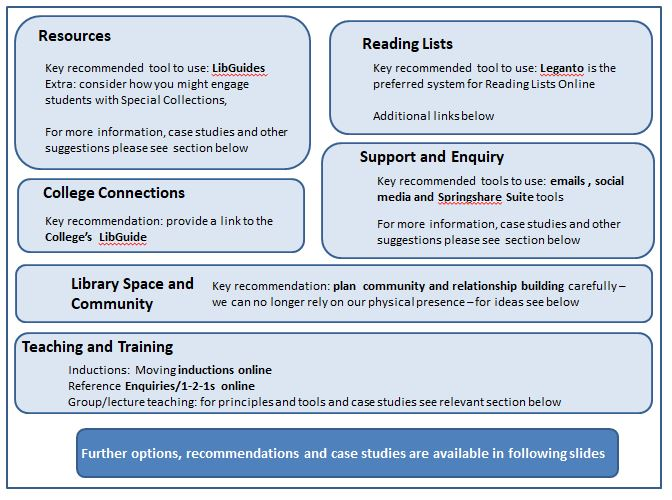 Model: summary of activity supporting teaching and learning. Areas that libraries support which are represented on the model include resources, reading lists, teaching or training, enquiry work, library spaces and the community aspect. Each of these is looked at in turn on this LibGuide.