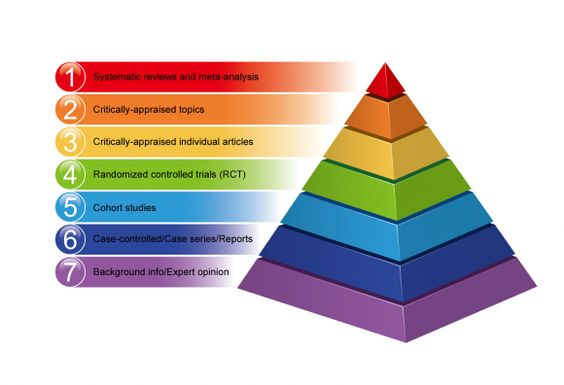 Levels of evidence pyramid with coloured layers and corresponding text