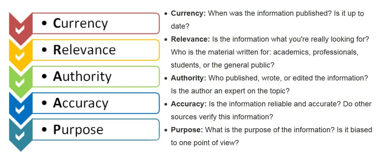 Infographic defining CRAAP abbreviation: Currency | Relevance | Authority | Accuracy | Purpose. Created by