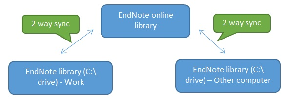Graphic of EndNote syncing between work C:\ drive, online and other C:\ drive