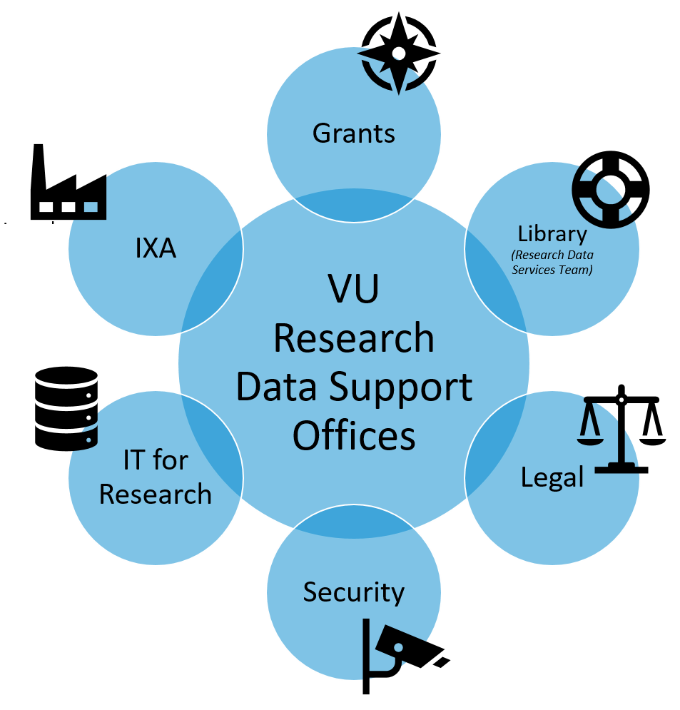Image Scheme VU Research Data Support Offices