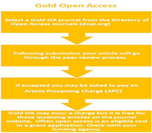 Gold Open Access