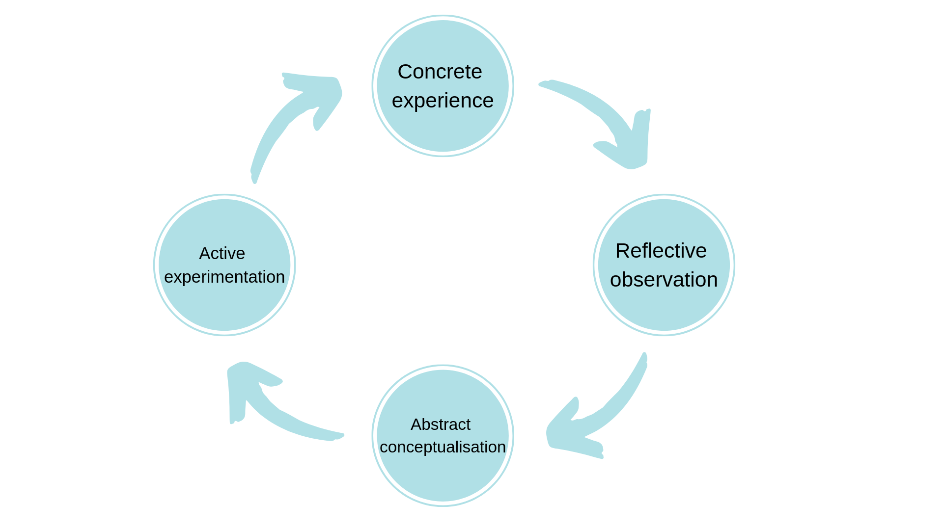 Kol's Experiential Learning Cycle