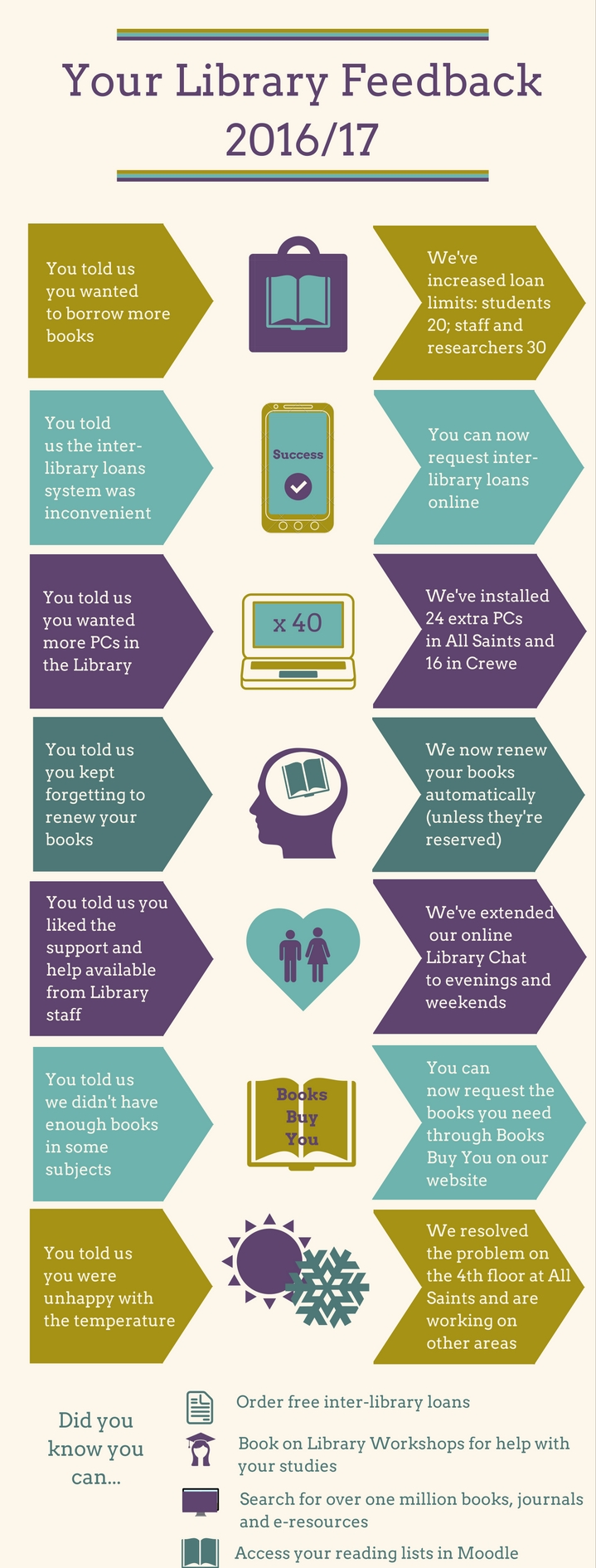 Your Library Feedback 2016/17 (infographic: text version on second tab)