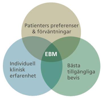 Illustration över EBM-arbetets tre delar. Illustration: Katarina Jandér