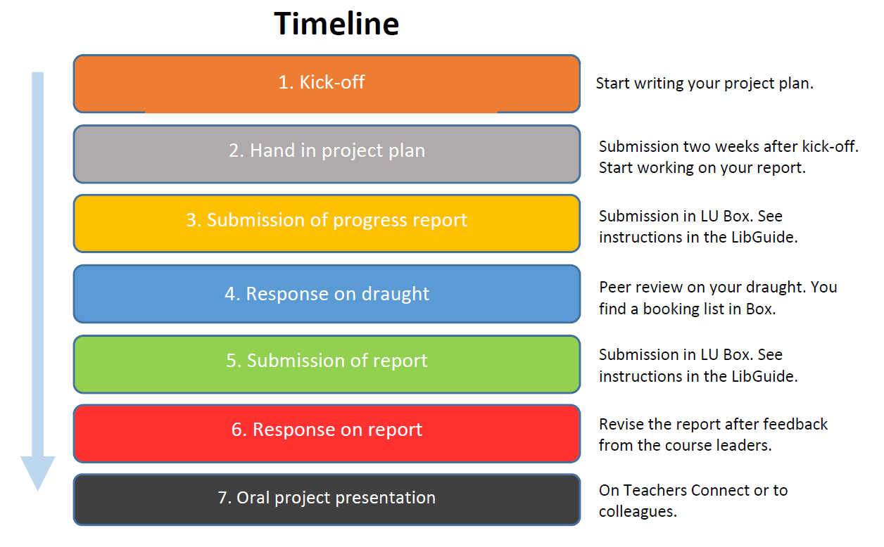 A timeline: 1. Kick-off, 2. Hand in project plan, 3. Submission of progress repport, 4. Response on draught, 5. submission of report, 6. Response on report, 7. Oral project presentation